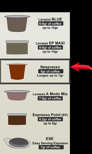 infografic capsule nespresso
